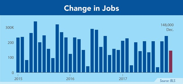 Change in jobs