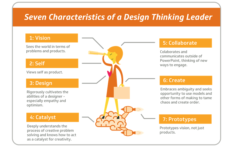 Seven Characteristics of a Design Thinking Leader