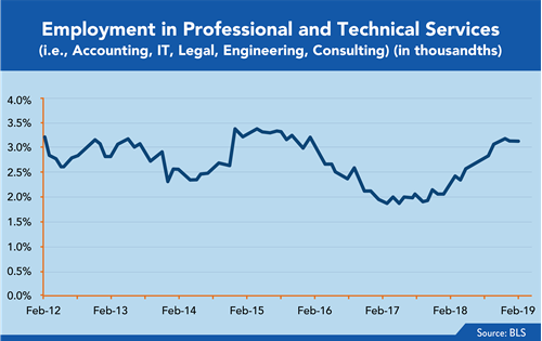Employment in Professional and Technical Services