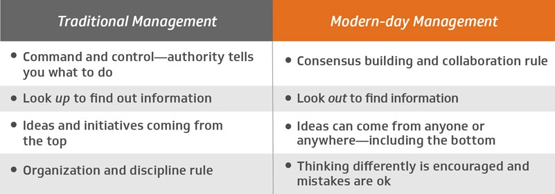 Traditional management vs. modern management